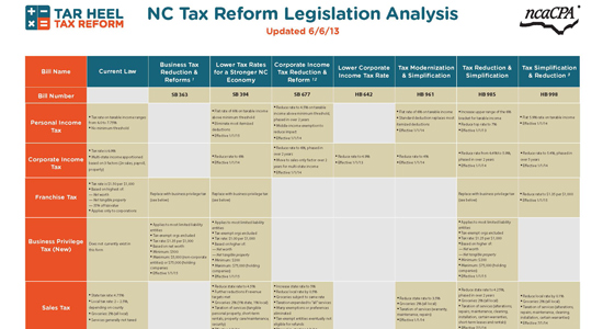NC Tax Reform - North Carolina CPA