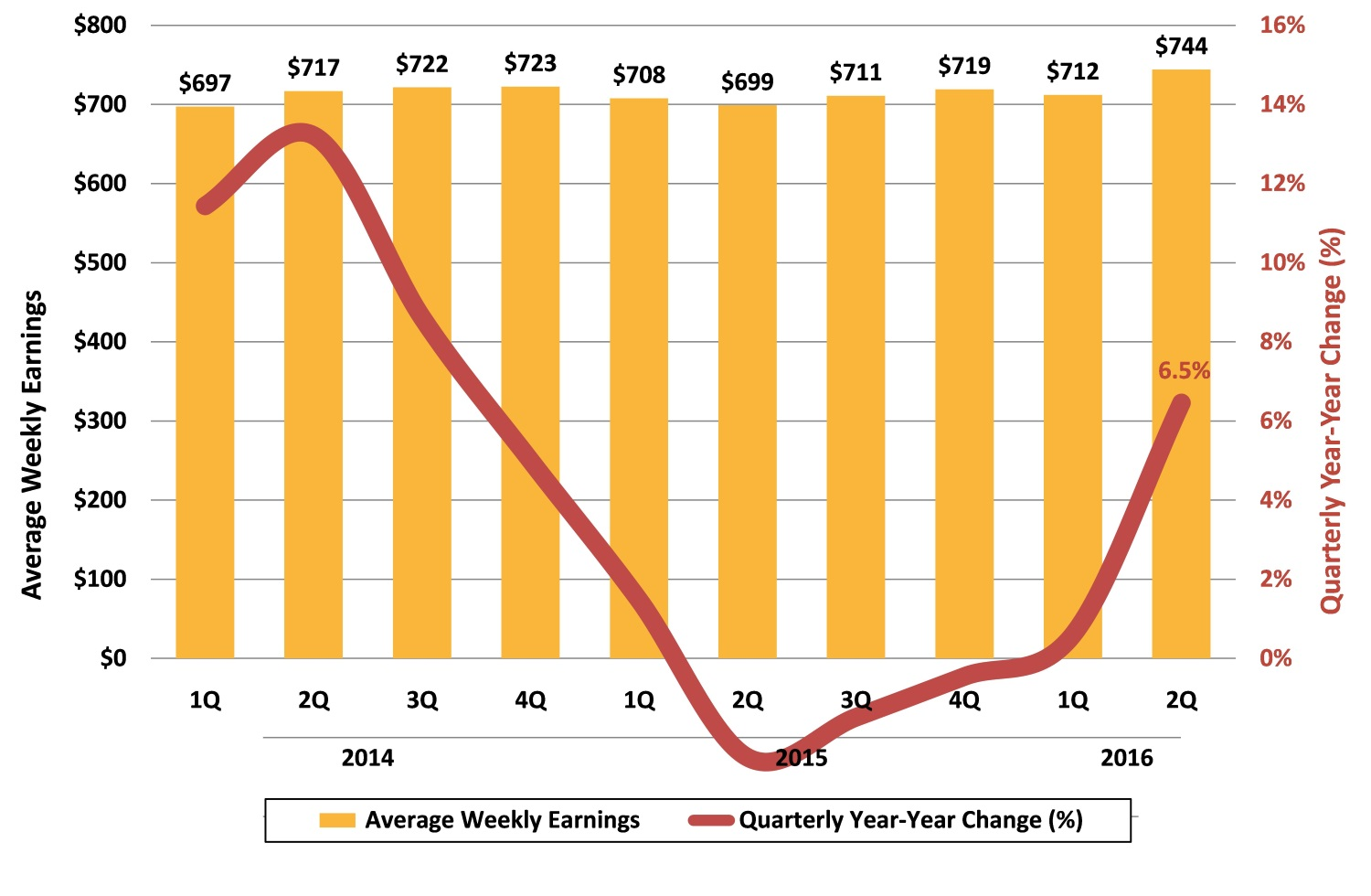 2016 2Q: Asheville Metro Avg Weekly Earnings Private Industry