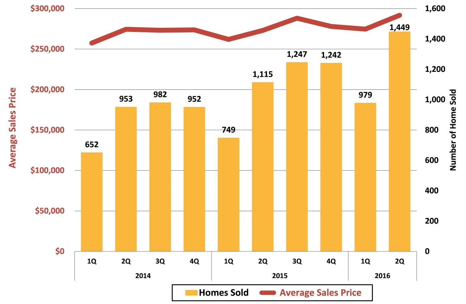 2016 2Q: Asheville Area Existing Home Sales