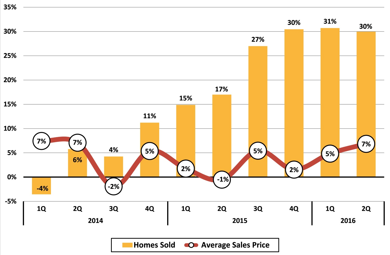 Asheville Area Existing Home Sales Trends Quarterly Year-Year Change %