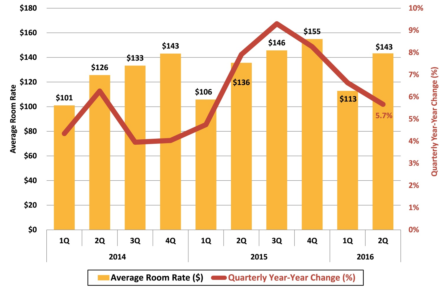 2016 2Q: Buncombe County Avg Hotel Room Rate