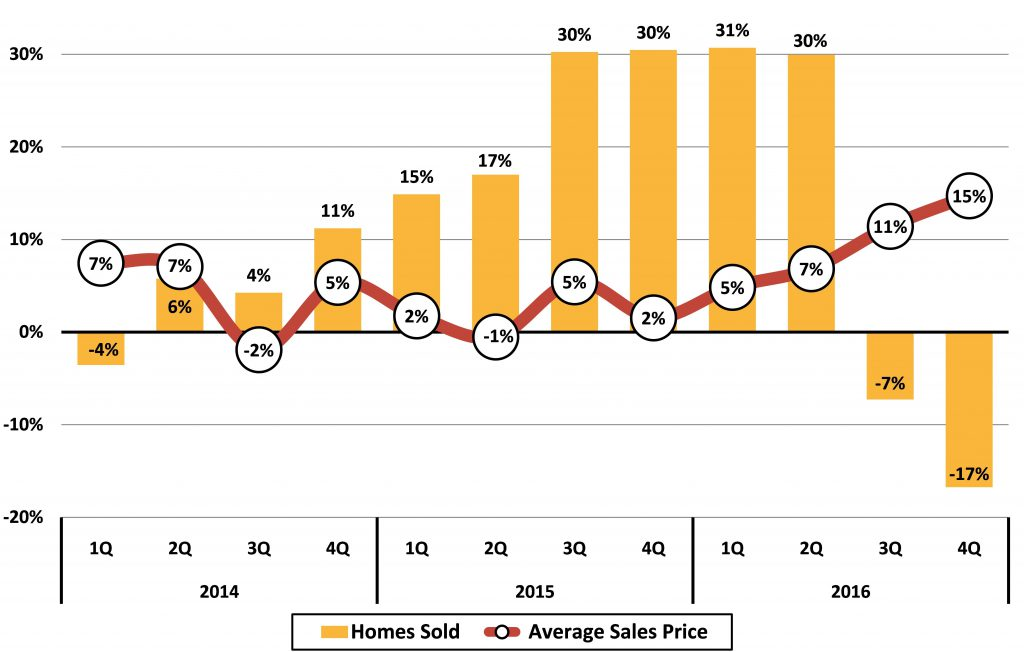 Figure 12 Asheville Area Existing Home Sales Trends Quarterly Year_Year Change (Percentage)_JPS