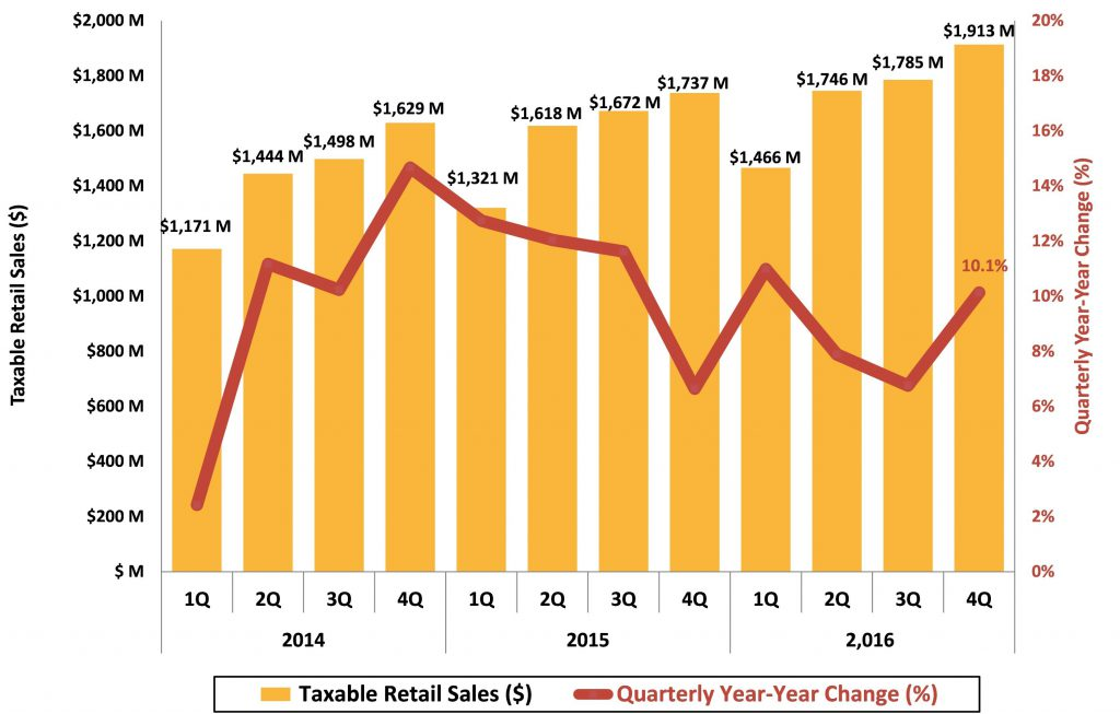 Figure 15 Asheville Metro Taxable Retail Sales