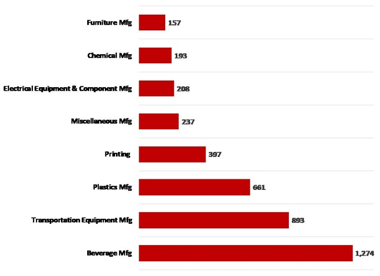 Manufacturing _2010 2017 Change in Employment Asheville Manufacturing Subsectors