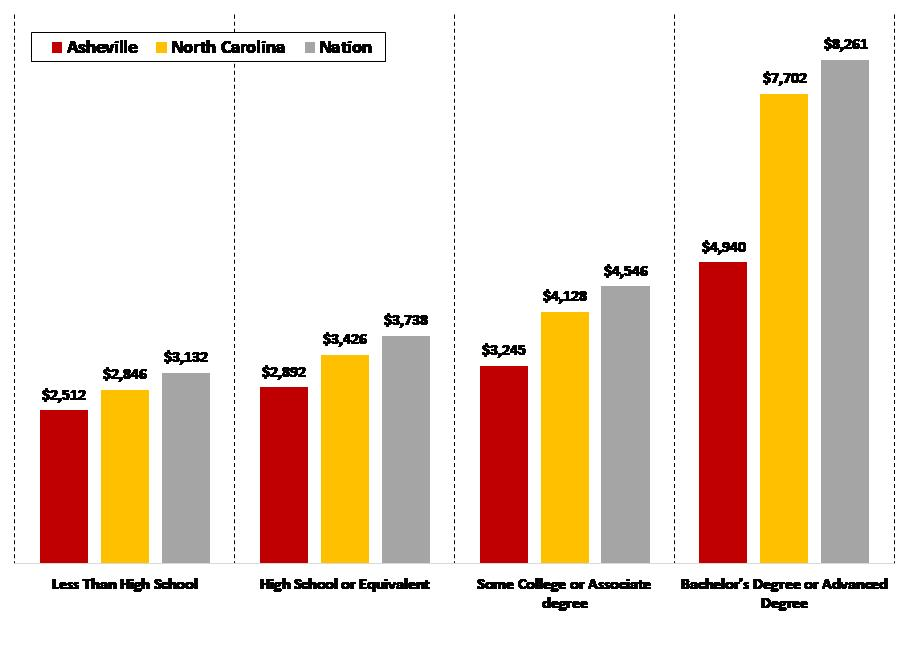 Average Monthly Earnings By Highest Level of Education Earned 2016, Age 25+