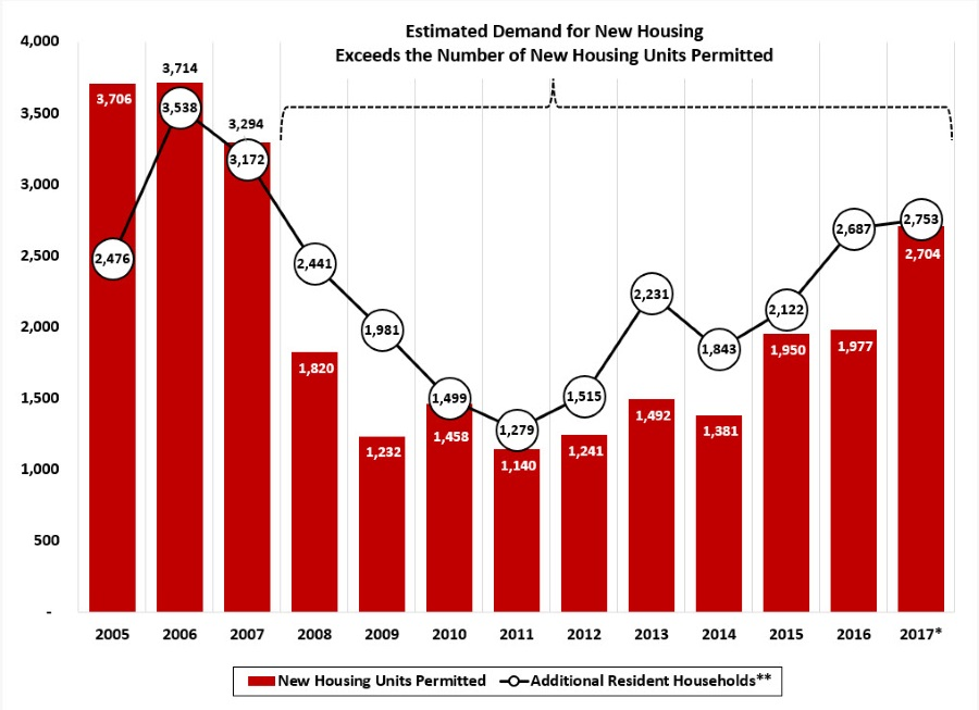 Number of Housing Permits & Estimated Housing Demand - Asheville Metro