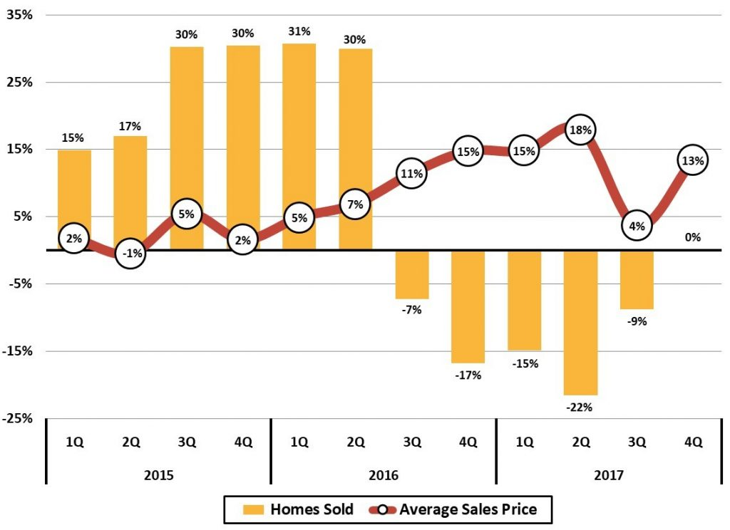 Figure 12 Asheville Area Existing Home Sales Trends Quarterly Year-Year Change (%)