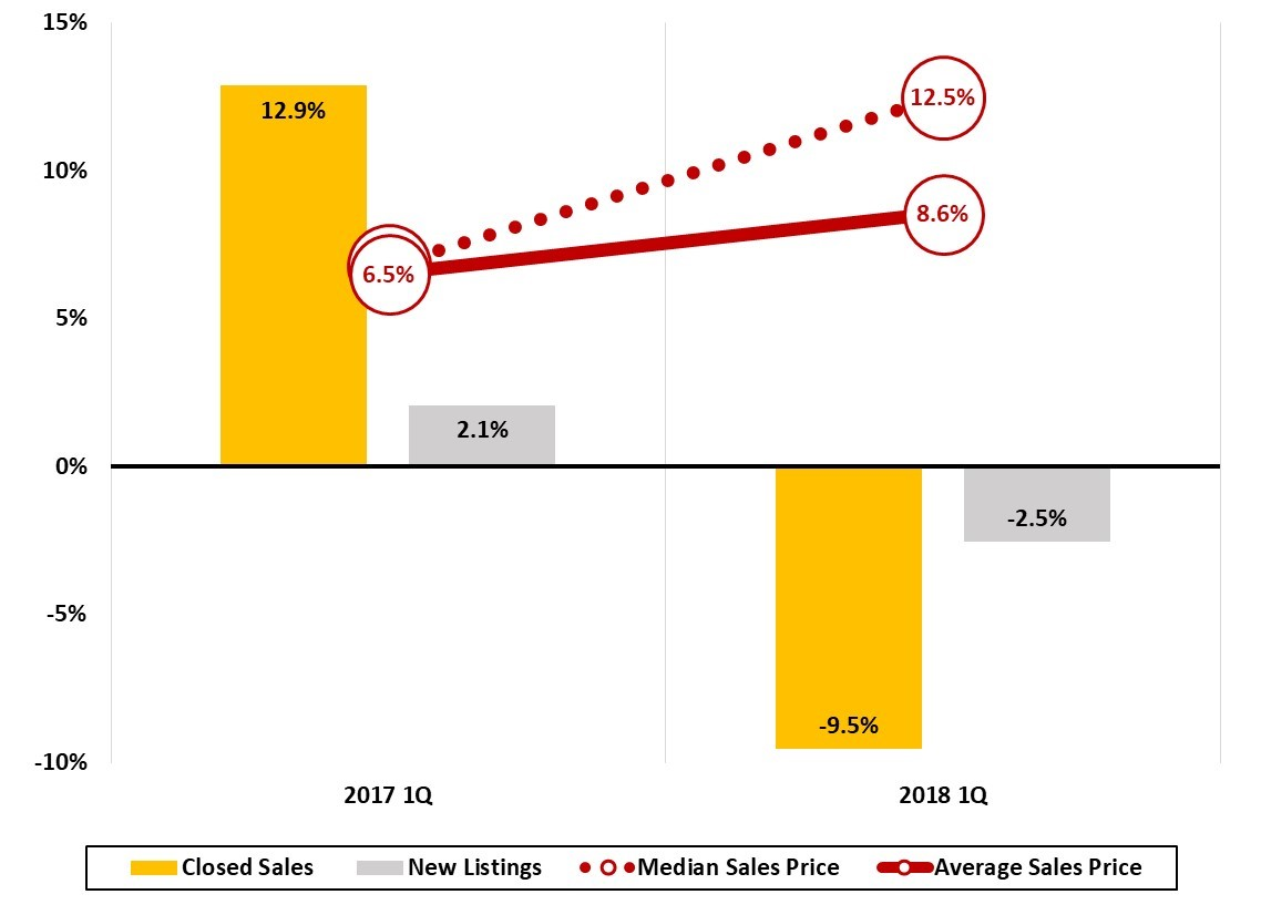 JPS Figure 12 Asheville Metro Home Sales Trends Quarterly Year_Year_Change Asheville Metro Economic Report 2018 First Quarter