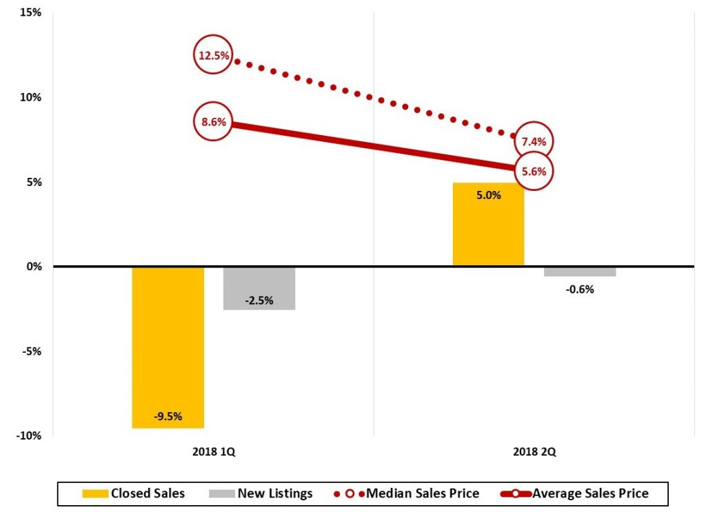 JPS Figure 12 Asheville Metro Home Sales Trends Quarterly Year-Year-Change (%) 2018 2Q