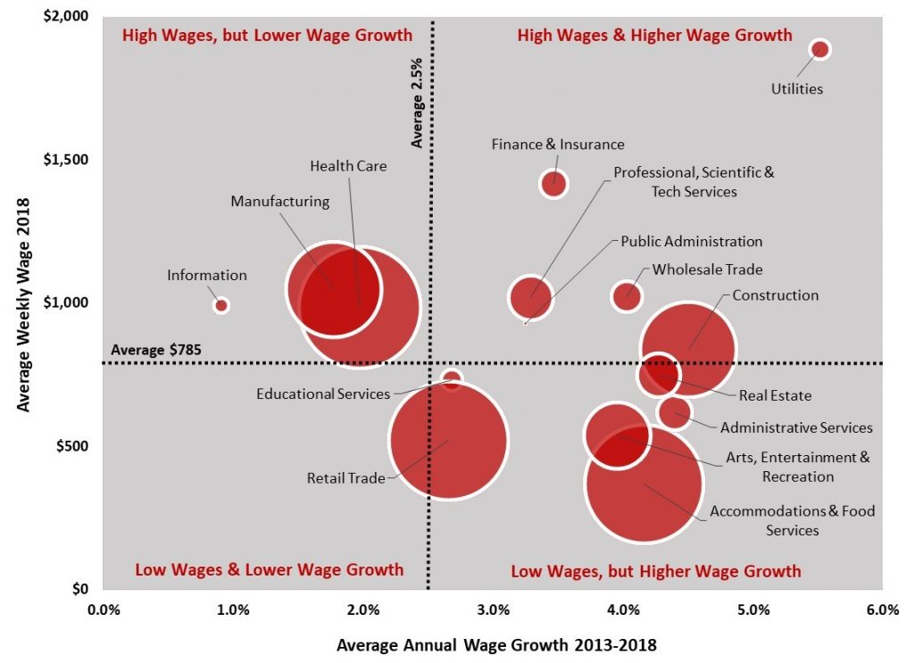 Asheville Metro Major Industry Sectors Average Weekly Wages And Average Annual Percent Growth _ JPS accounting firm