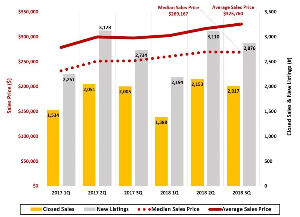 Figure 11 Asheville Metro Home Sales _ JPS Asheville Metro Economic Report 2018 3Q