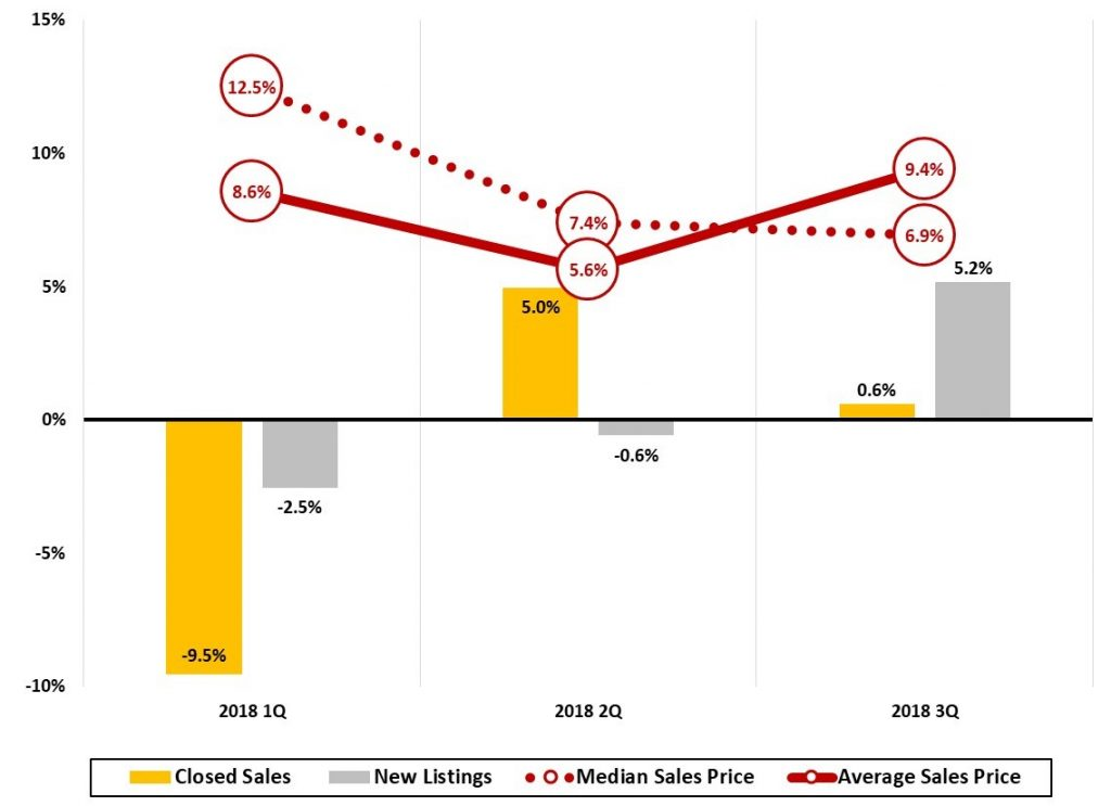 Figure 12 Asheville Metro Home Sales Trends Quarterly Year-Year Change % _ JPS Asheville Metro Economic Report 2018 3Q