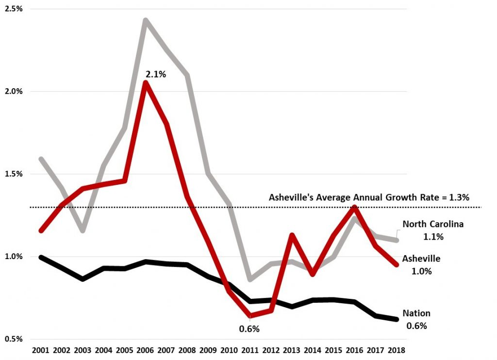 How Strong Is Asheville Metro's Population Growth? - Johnson