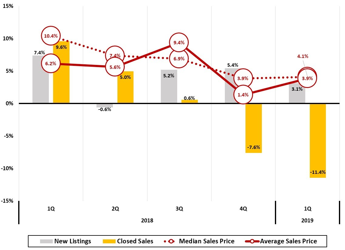 Figure 12  Asheville Metro Home Sales Trends Quarterly Year-Year Change (%)