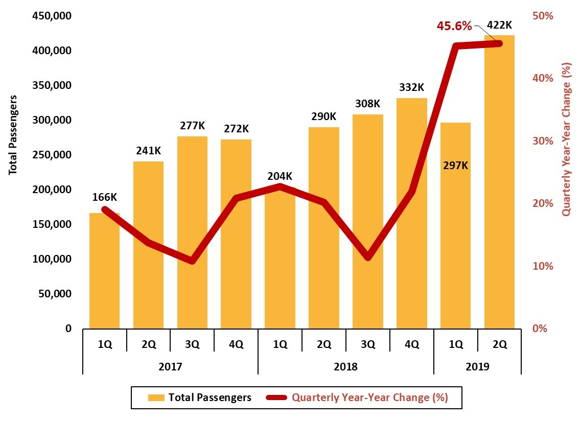 Figure 10 Asheville Regional Airport Total Passengers_JPS_2019 2Q Asheville Metro Economic Report