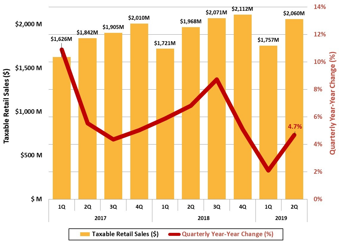 Figure 15 Asheville Metro Taxable Retail Sales_JPS_2019 2Q Asheville Metro Economic Report