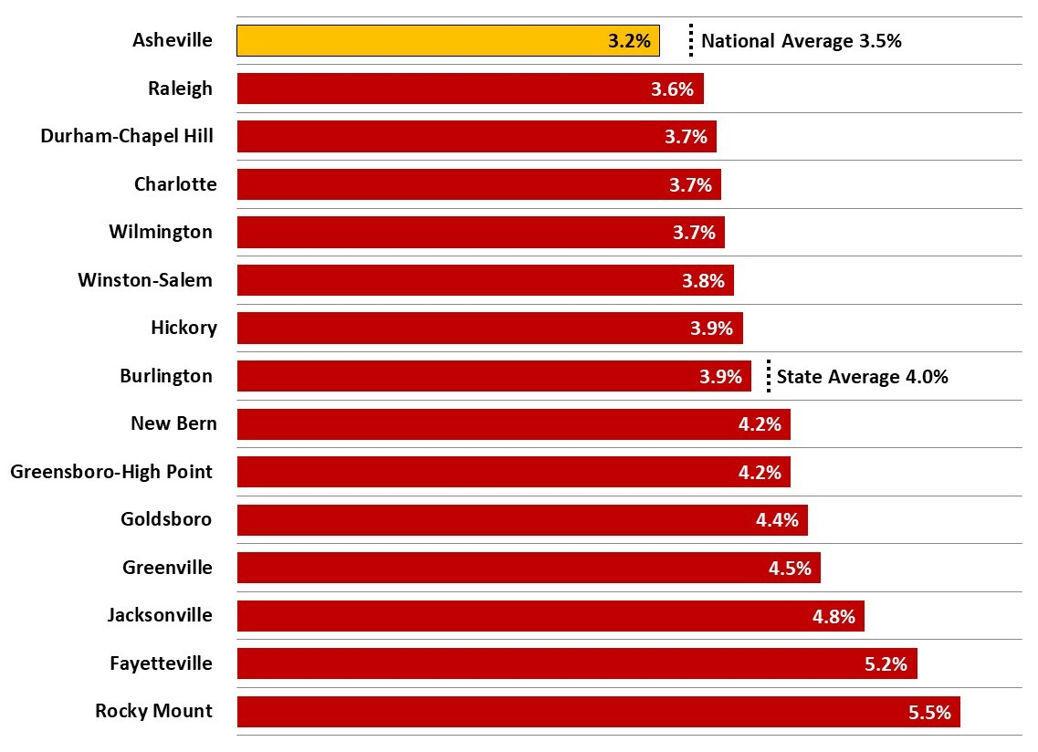 Figure 4 Unemployment Rates 2019 2Q Average_JPS_2019 2Q Asheville Metro Economic Report