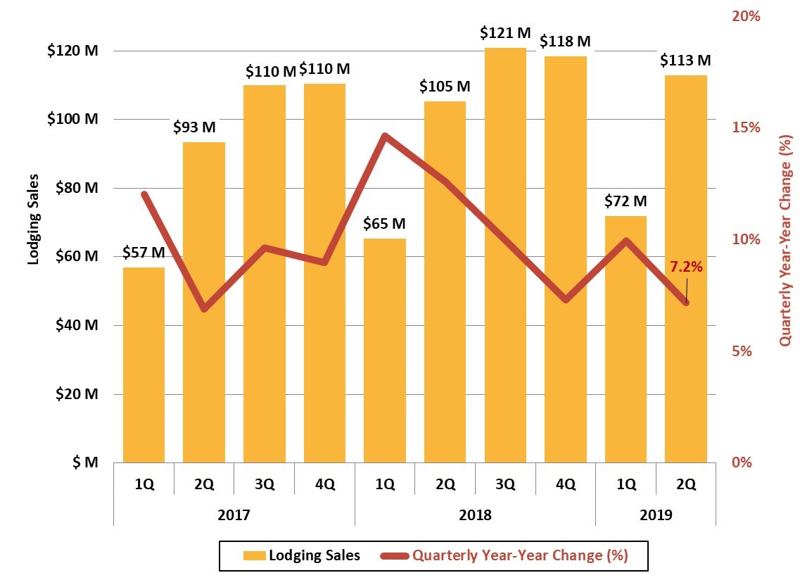 Figure 8 Buncombe County Lodging Sales_JPS_2019 2Q Asheville Metro Economic Report