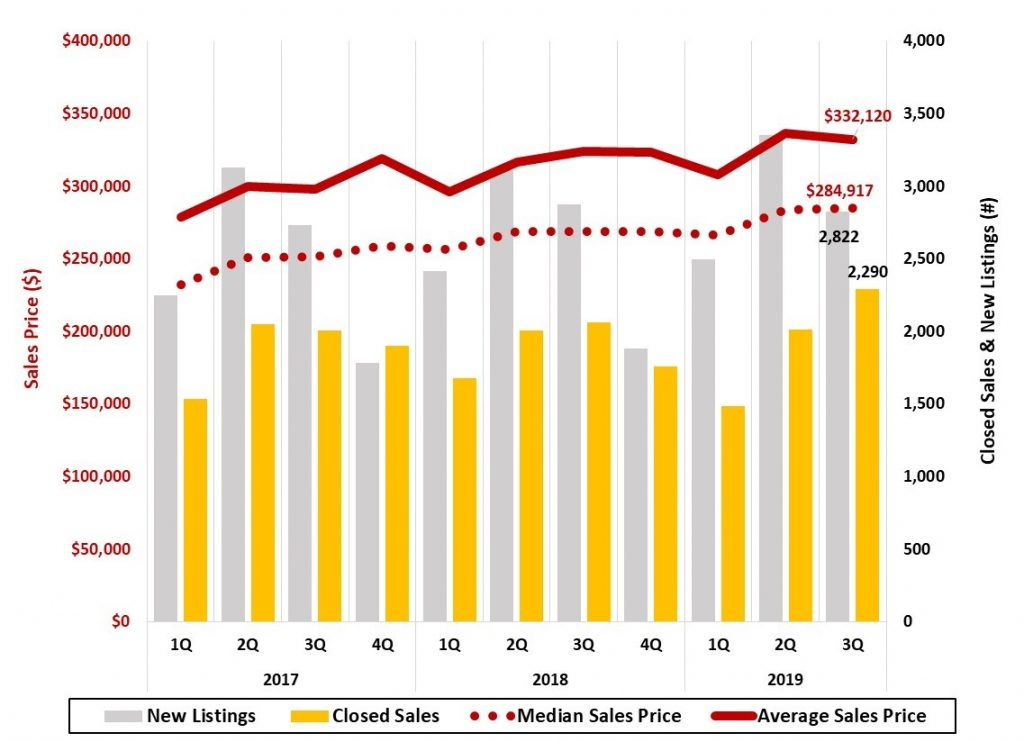 Figure 11 Asheville Metro Home Sales - Asheville Metro Economic Report 2019 3Q
