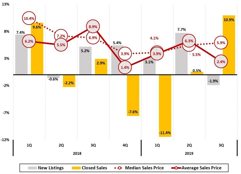 Figure 12 Asheville Metro Home Sales Trends Quarterly Year-Year Change (%) - Asheville Metro Economic Report 2019 3Q