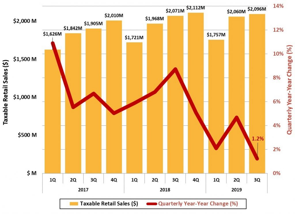 Figure 15 Asheville Metro Taxable Retails Sales - Asheville Metro Economic Report 2019 3Q