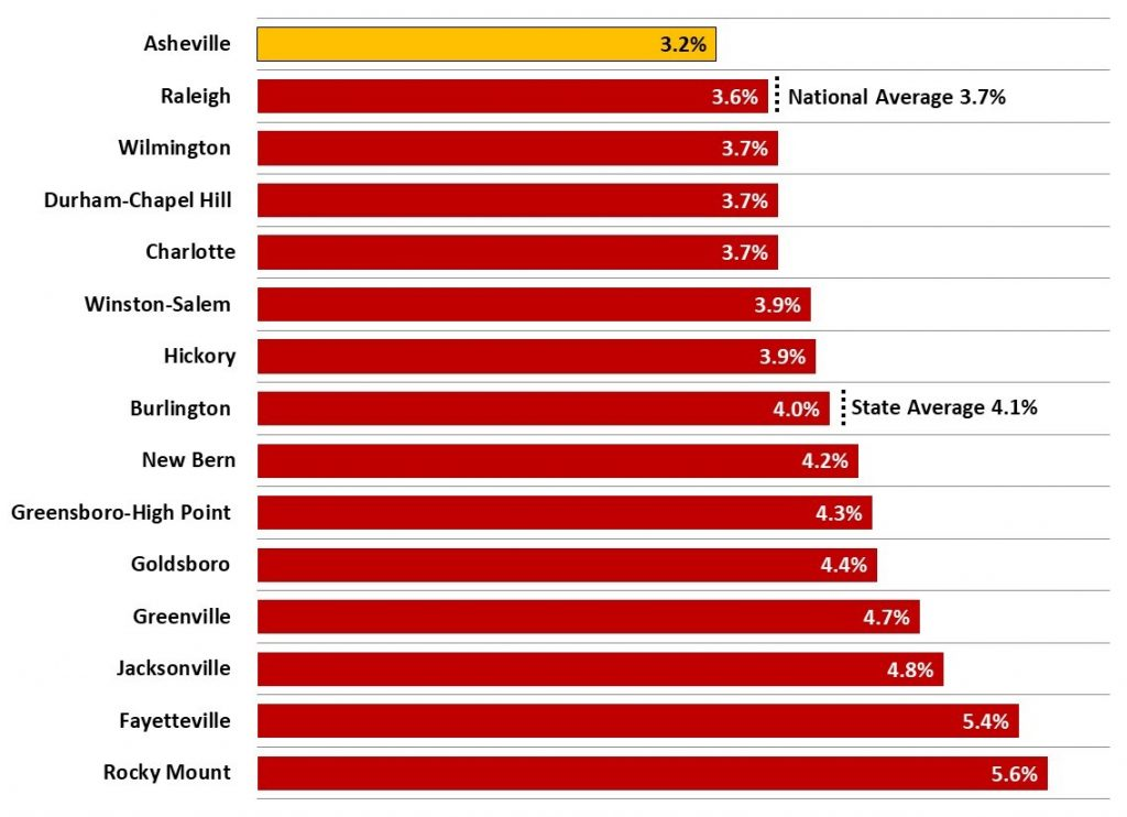 Figure 4 Unemployment Rate (%) 2019 3Q Average - Asheville Metro Economic Report 2019 3Q
