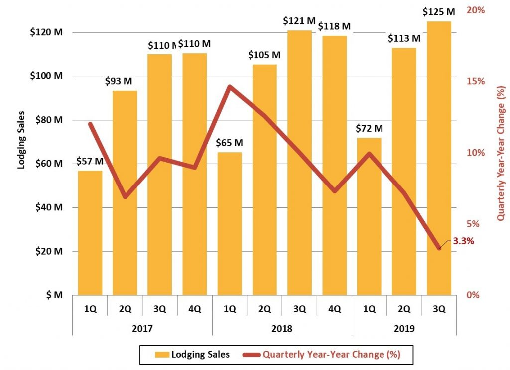 Figure 8 Buncombe County Lodging Sales - Asheville Metro Economic Report 2019 3Q