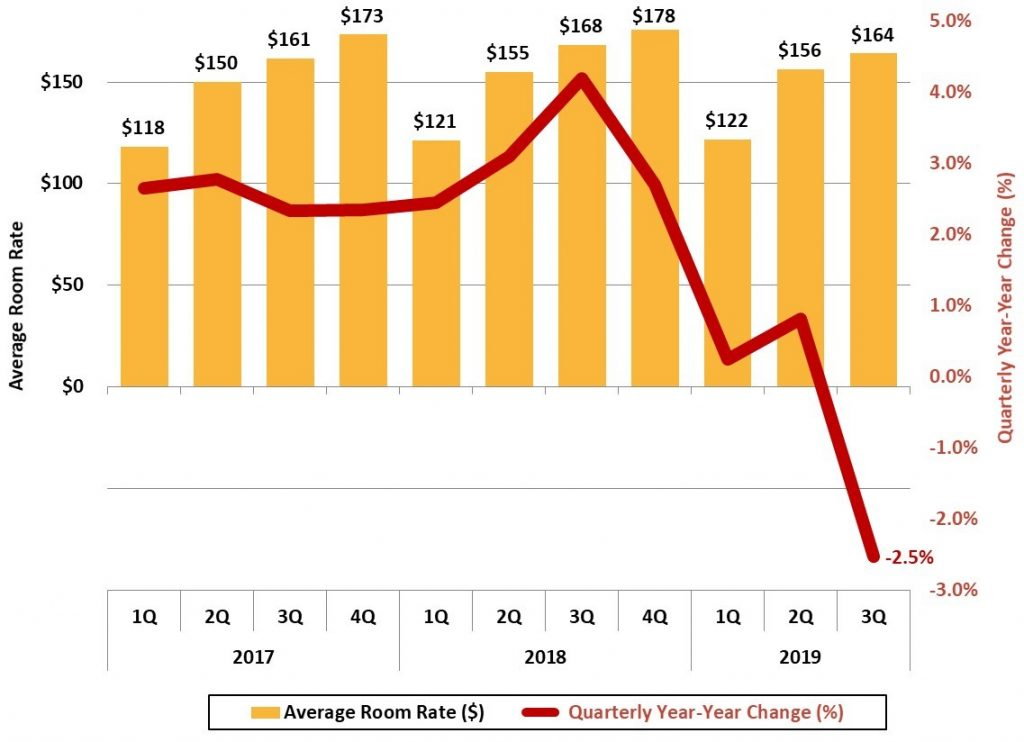 Figure 9 Buncombe County Average Hotel Room Rate - Asheville Metro Economic Report 2019 3Q