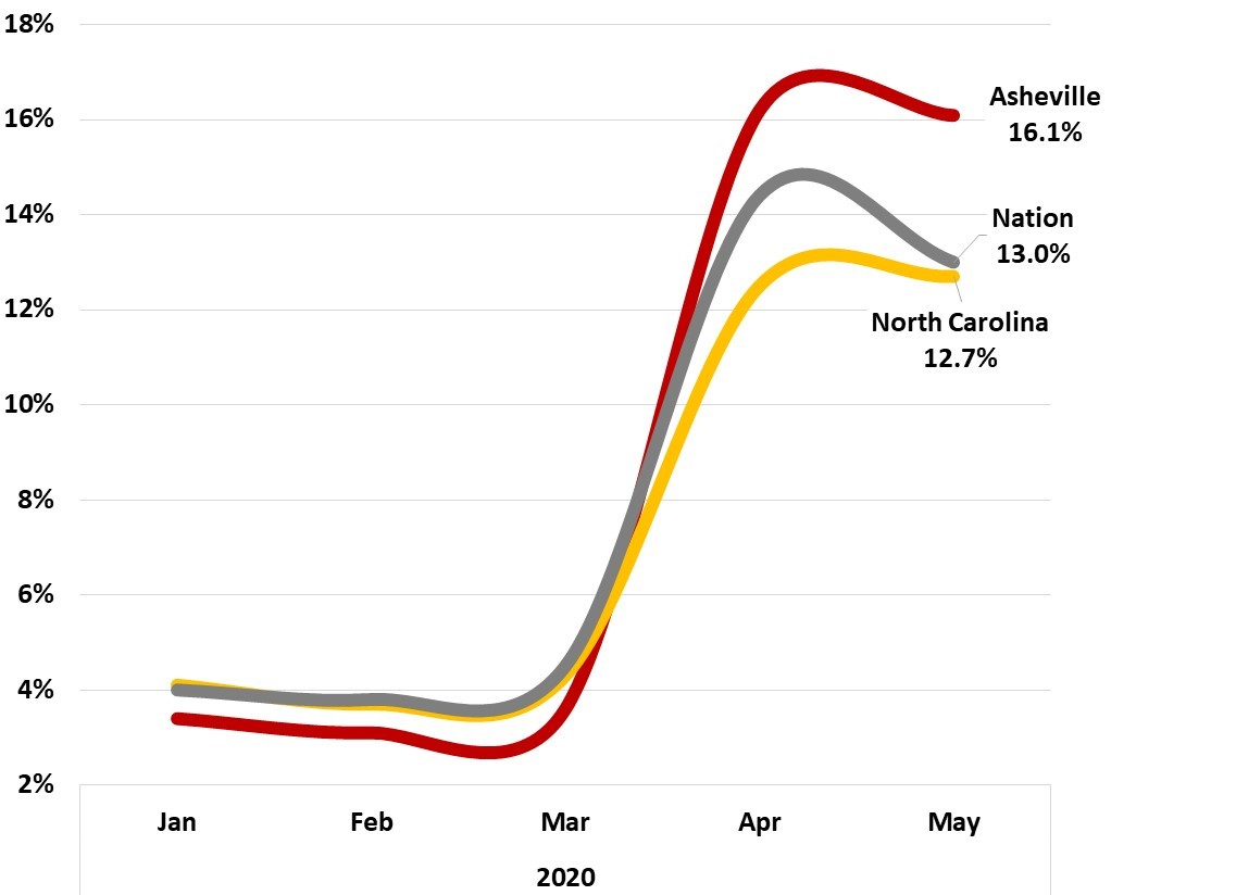 2020 Unemployment Rates - JPS CPA - Asheville Metro May 2020 Employment Figures