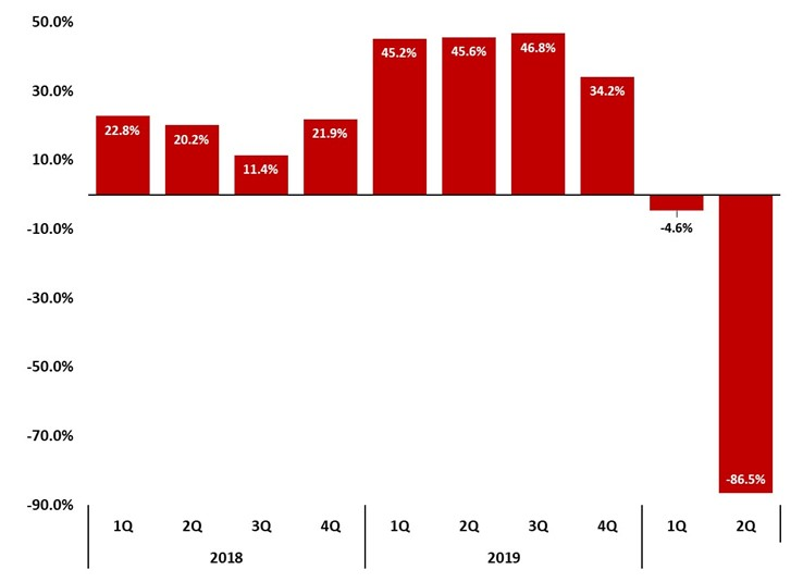 Figure 12 Asheville Regional Airport Total Passengers _ Quarterly Year to Year Change Percentage _ JPS Asheville Metro Report 2020 Q2