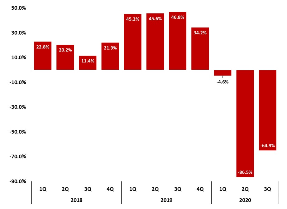 Figure 12 Asheville Regional Airport Total Passengers _ Quarterly Year to Year Change Percentage _ JPS CPA Asheville Metro Report 2020 Q3