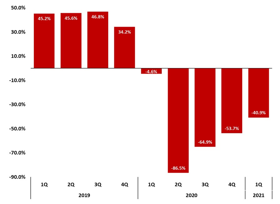 Figure 12 Asheville Regional Airport Total Passengers  Quarterly Year to Year Change Percentage, Asheville Metro Report 2021 1Q  by JPS CPA