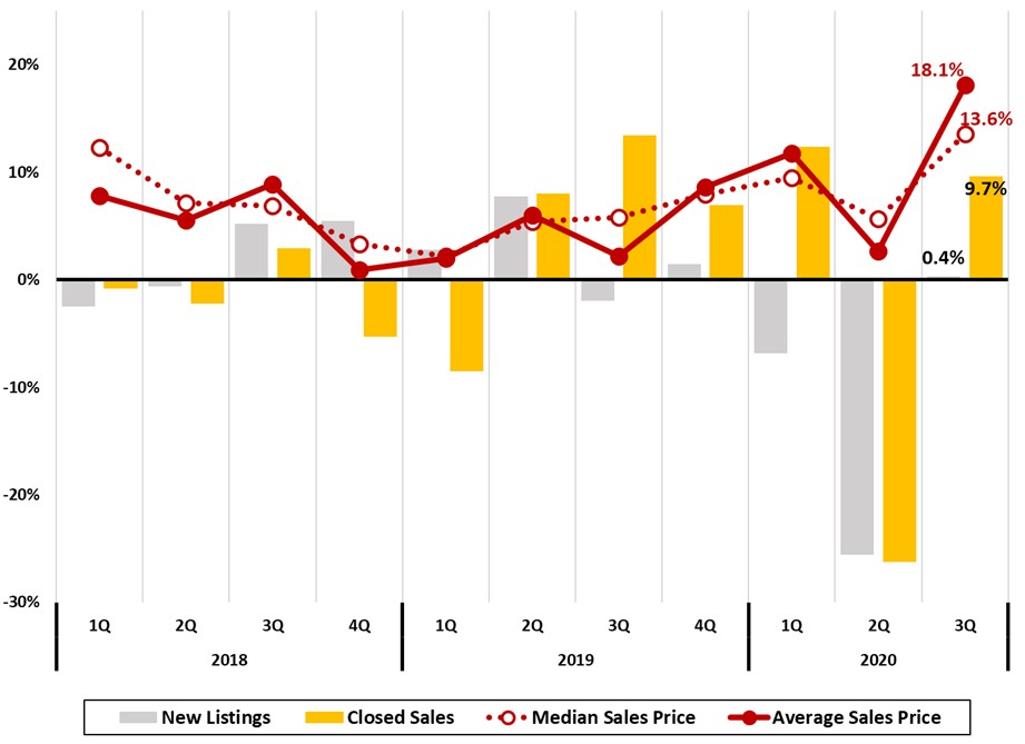 Figure 14 Asheville Metro Home Sales Trends Quarterly Year to Year % _ JPS CPA Asheville Metro Economic Report 2020 Q3