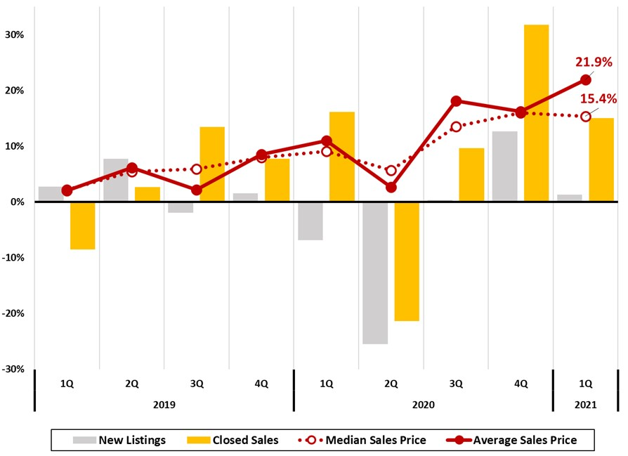 Figure 14 Asheville Metro Home Sales Trends, Quarterly Year to Year Change % ~ Asheville Metro Economic Report 2021 1Q by JPS CPA