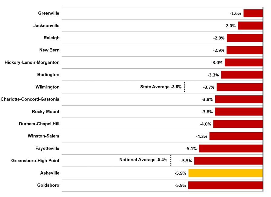 Figure 2 2021 1Q Average NC Metros Employment One-Year Percent Change 2021 1Q Asheville Metro Econ Report by JPS CPA