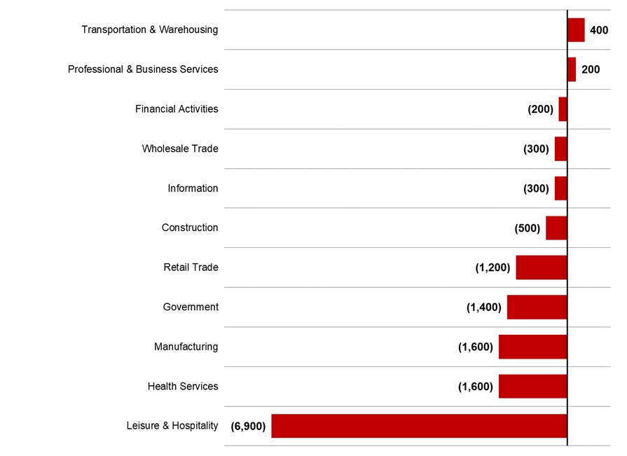 Figure 5 Asheville Metro 2020 4Q _ Major Industry Employment _ One-Year Change _ Asheville Metro Econ Report _ JPS CPA