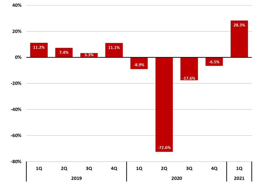 Figure 9 Buncombe County Lodging Sales _ Quarterly Year-Year Change % - Asheville Metro Economic Report 2021 1Q by JPS CPA
